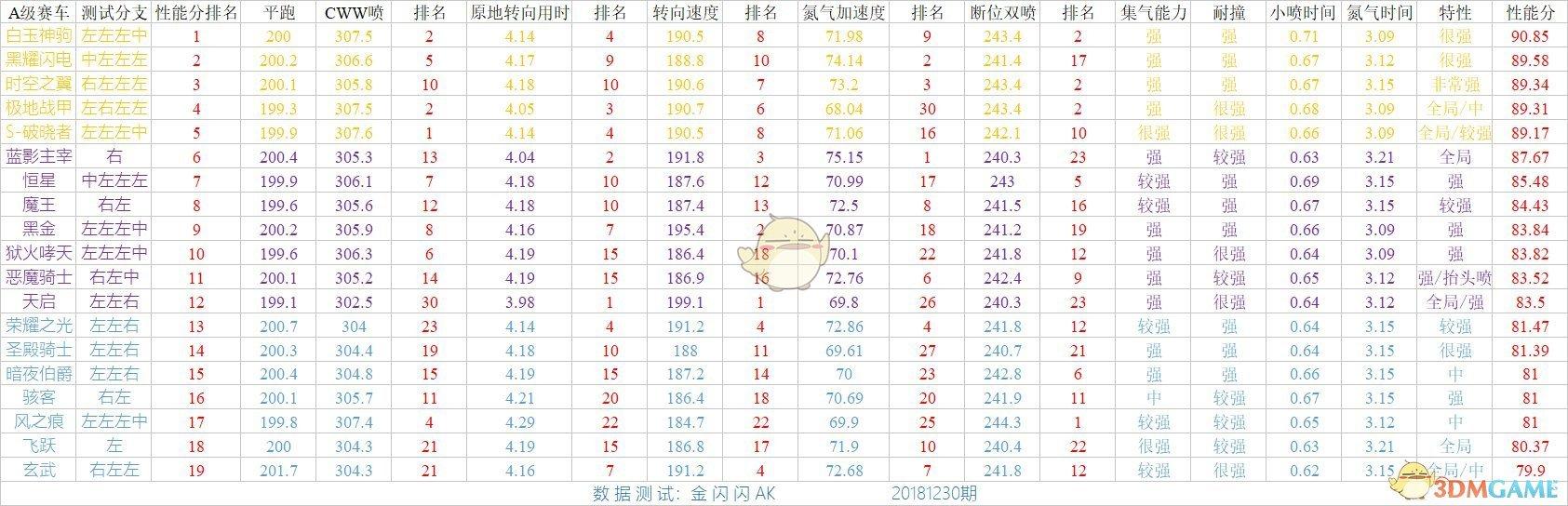 《QQ飞车》手游A车最新排行榜