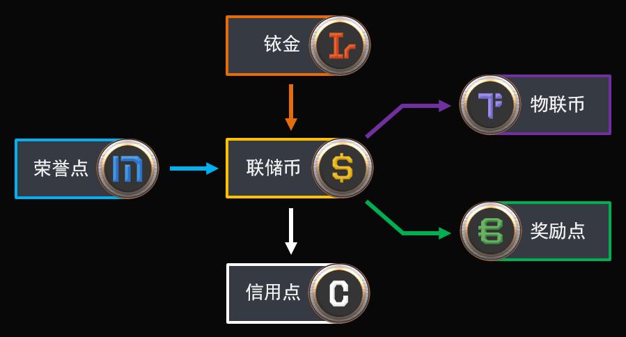 《第二银河》货币系统