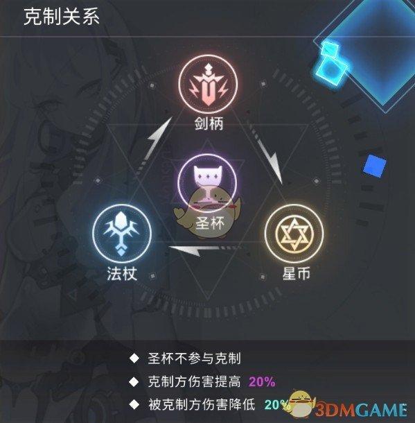 《解神者:X2》手游属性克制介绍