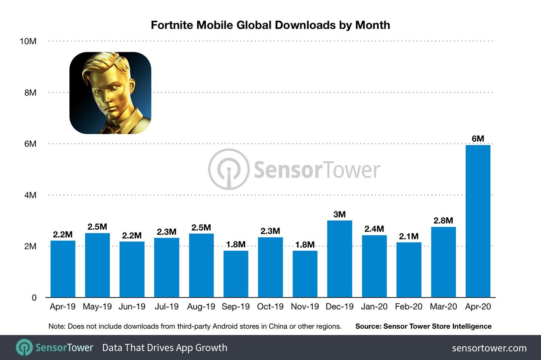 《堡垒之夜》移动版两年营收破10亿 美国玩家消费最多
