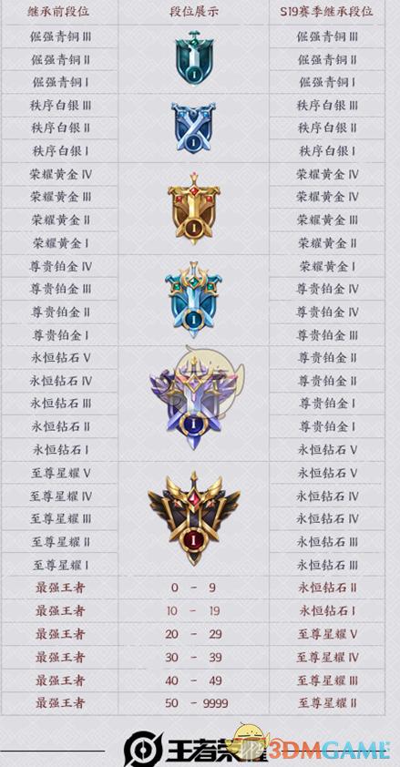 《王者荣耀》s20赛季段位继承规则