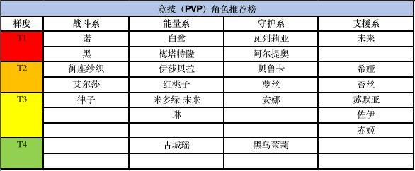 《黑潮之上》PVP角色推荐
