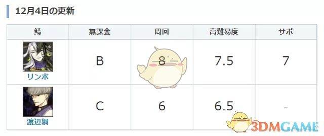 《FGO》渡边纲强度介绍