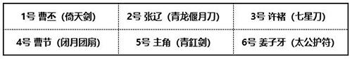 《少年三国志2》曹丕阵容搭配推荐