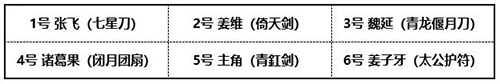 《少年三国志2》魏延阵容搭配推荐