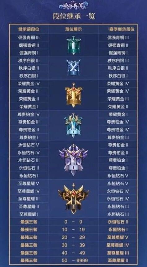 《王者荣耀》s22段位继承表s21新赛季段位继承图