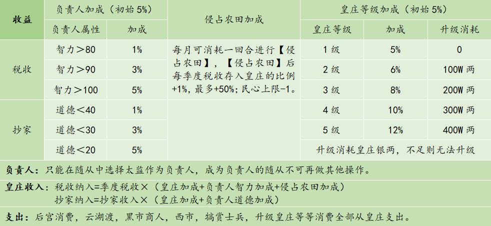 《皇帝成长计划2》黄庄玩法介绍