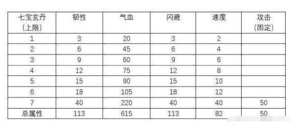 《烟雨江湖》七玄宝丹收益情况分析
