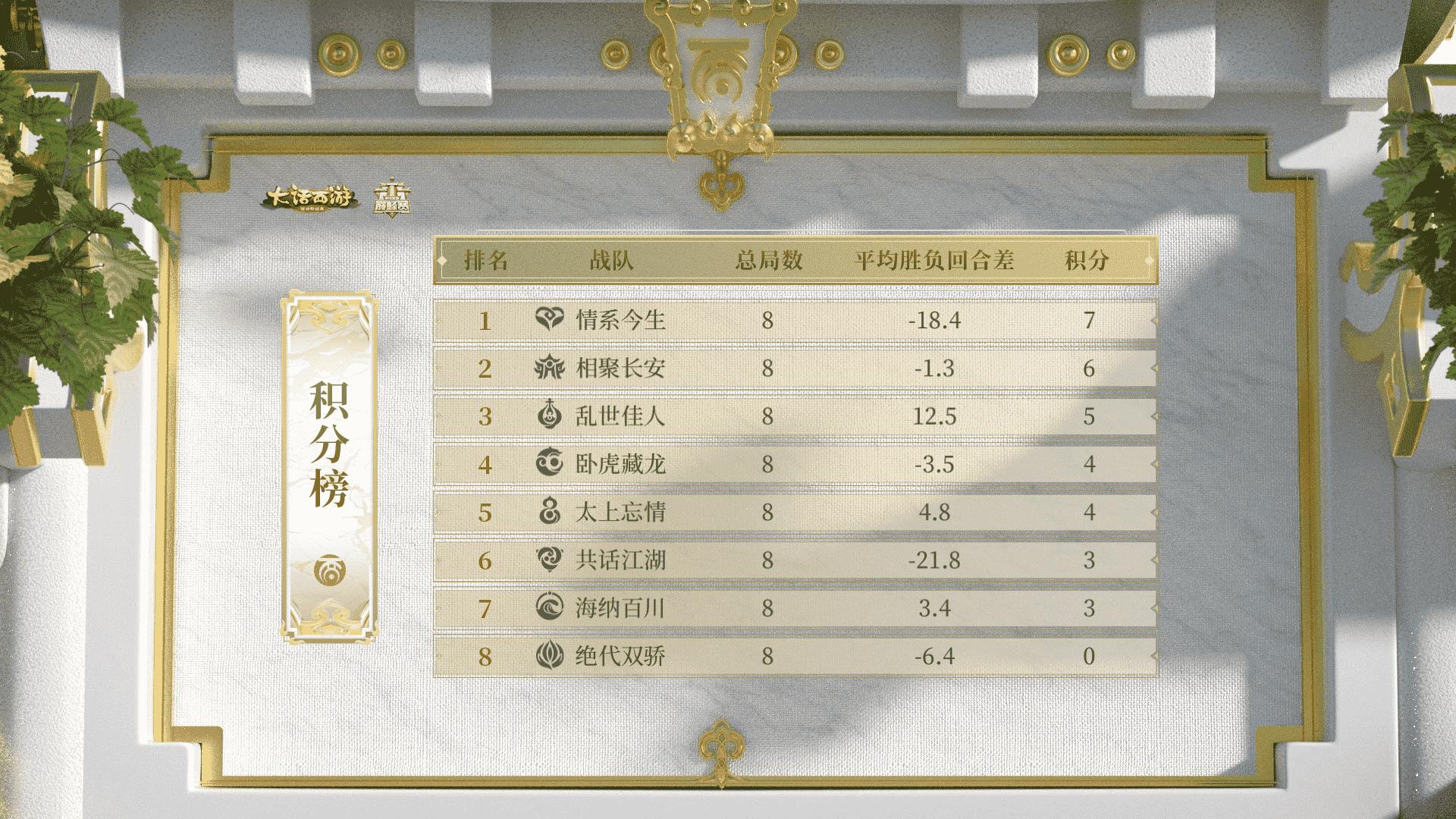《群雄逐鹿巅峰赛》常规赛第一周,情系今生8战7胜优势领先