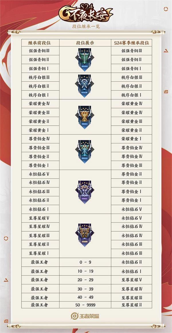 《王者荣耀》s25段位继承表s24新赛季段位继承图
