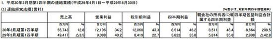 数据手游:Konami17年Q2手游收入17.6亿元