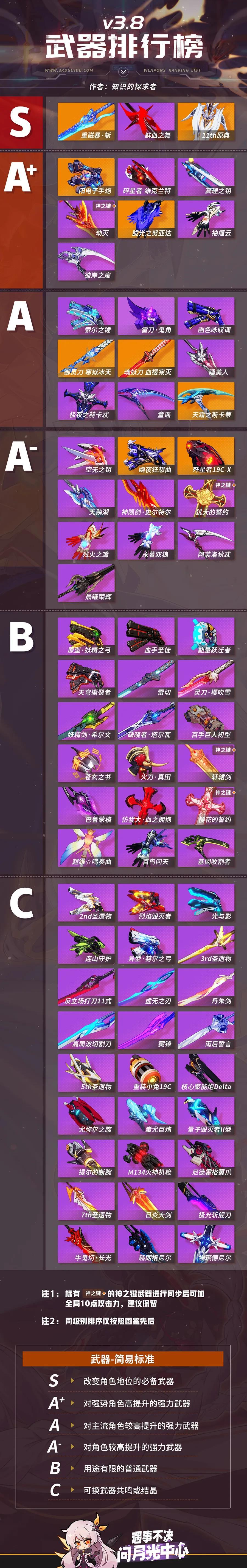 《崩坏3》3.8武器强度排行榜