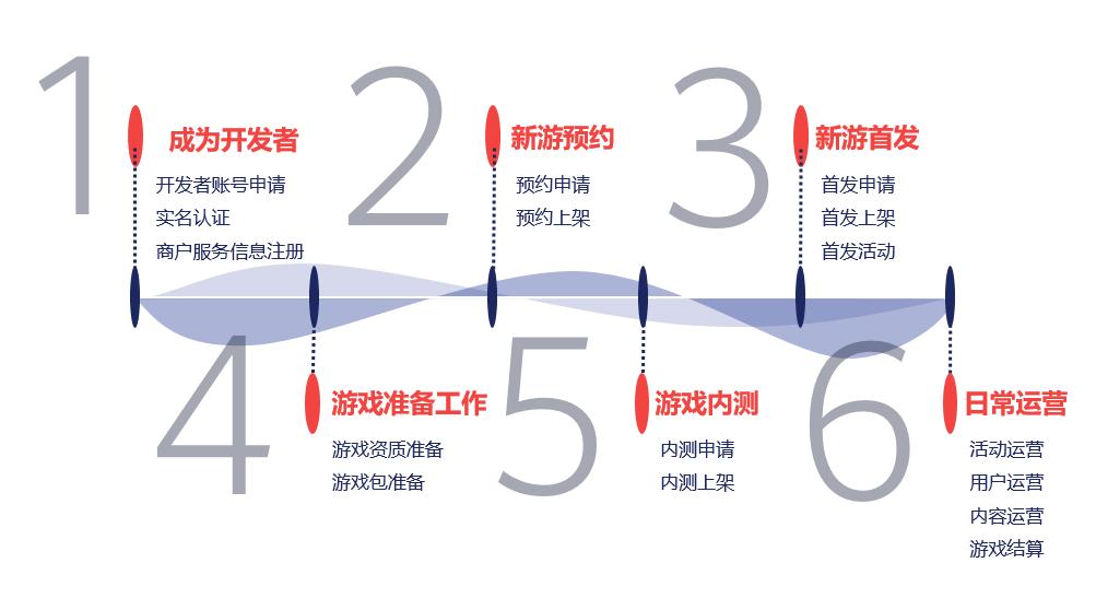 运营进入精细化时代,如何在华为渠道获量增长?
