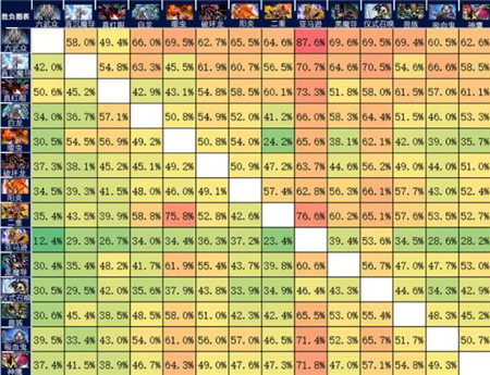 《游戏王:决斗链接》S4暖虫胜率分析